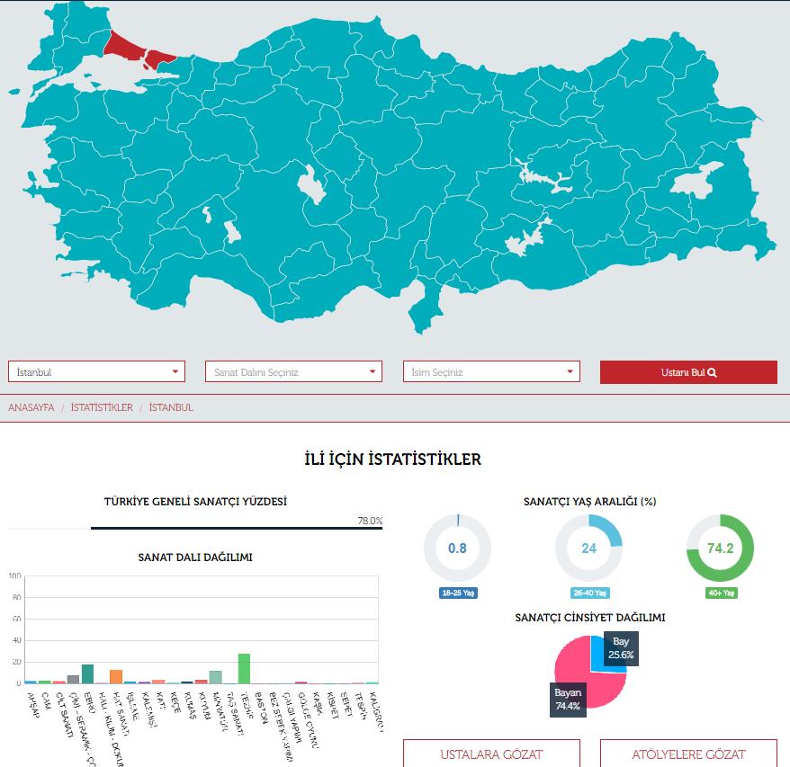 turkiyeninustalari_3